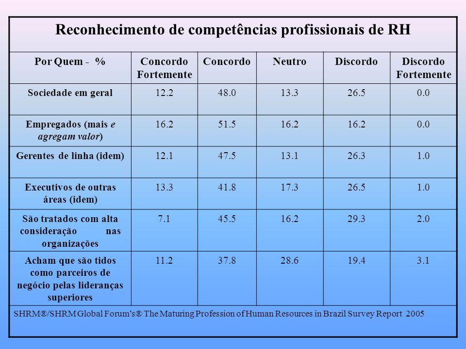 Reconhecimento de competências profissionais de RH Por Quem - %Concordo Fortemente ConcordoNeutroDiscordoDiscordo Fortemente Sociedade em geral12.248.013.326.50.0 Empregados (mais e agregam valor) 16.251.516.2 0.0 Gerentes de linha (idem)12.147.513.126.31.0 Executivos de outras áreas (idem) 13.341.817.326.51.0 São tratados com alta consideração nas organizações 7.145.516.229.32.0 Acham que são tidos como parceiros de negócio pelas lideranças superiores 11.237.828.619.43.1 SHRM®/SHRM Global Forum's® The Maturing Profession of Human Resources in Brazil Survey Report 2005