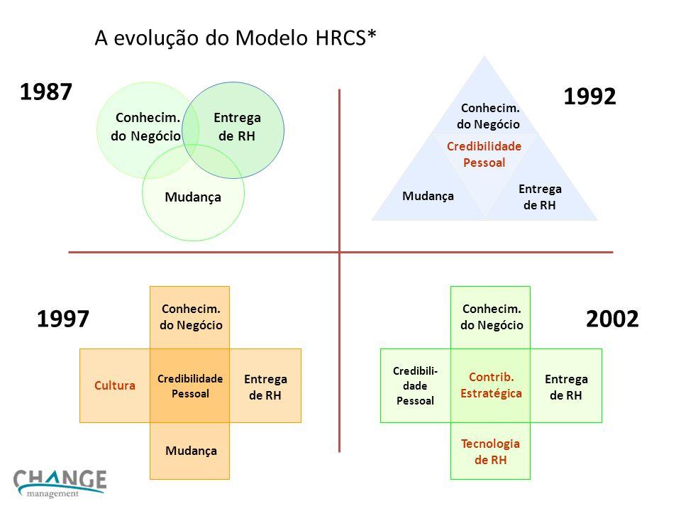 A evolução do Modelo HRCS* 1987 Conhecim.do Negócio Mudança Entrega de RH 1992 Conhecim.