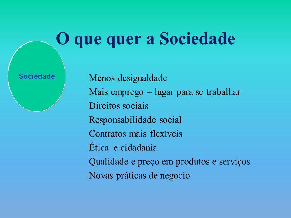 O que quer a Sociedade Menos desigualdade Mais emprego – lugar para se trabalhar Direitos sociais Responsabilidade social Contratos mais flexíveis Ética e cidadania Qualidade e preço em produtos e serviços Novas práticas de negócio Sociedade