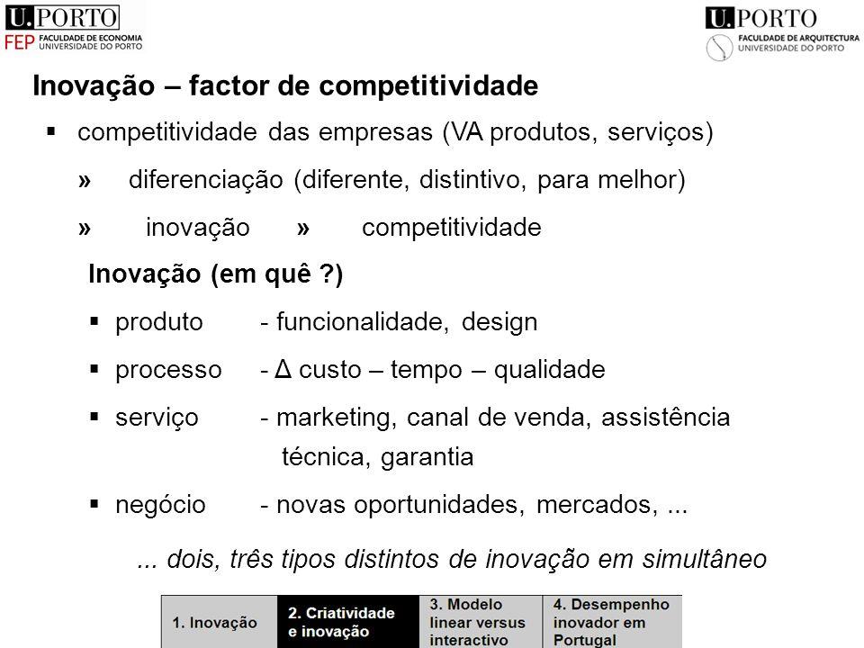 Inovação – factor de competitividade  competitividade das empresas (VA produtos, serviços) » diferenciação (diferente, distintivo, para melhor) » inovação » competitividade Inovação (em quê )  produto - funcionalidade, design  processo- Δ custo – tempo – qualidade  serviço- marketing, canal de venda, assistência técnica, garantia  negócio- novas oportunidades, mercados,......