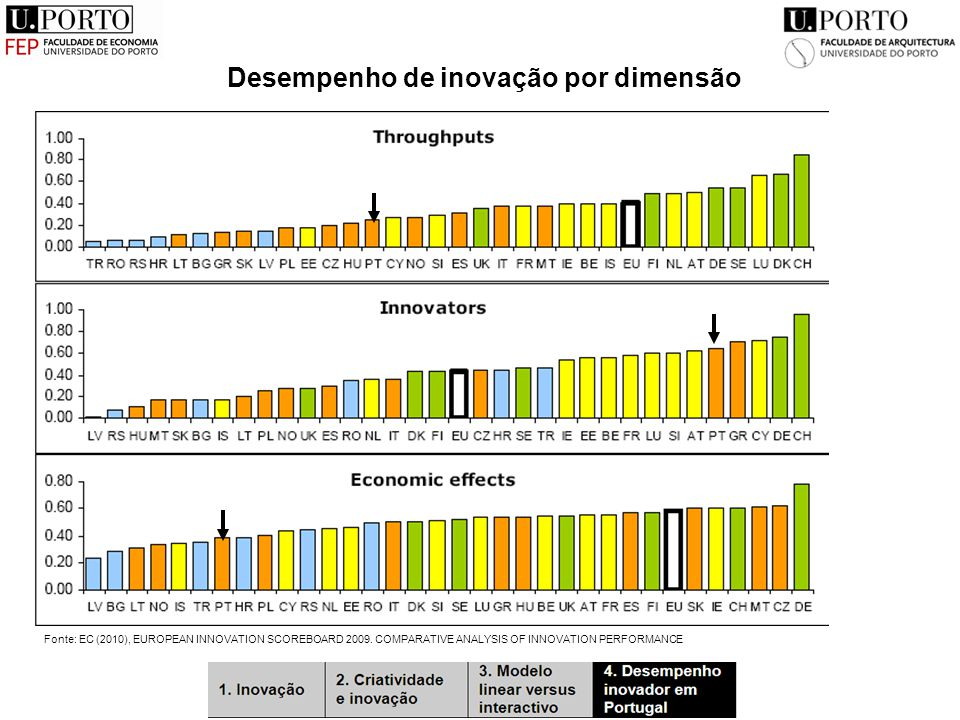Desempenho de inovação por dimensão Fonte: EC (2010), EUROPEAN INNOVATION SCOREBOARD 2009. COMPARATIVE ANALYSIS OF INNOVATION PERFORMANCE