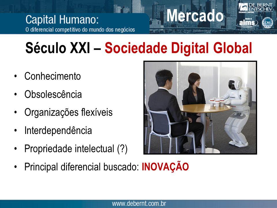 Século XXI – Sociedade Digital Global Conhecimento Obsolescência Organizações flexíveis Interdependência Propriedade intelectual ( ) Principal diferencial buscado: INOVAÇÃO Mercado
