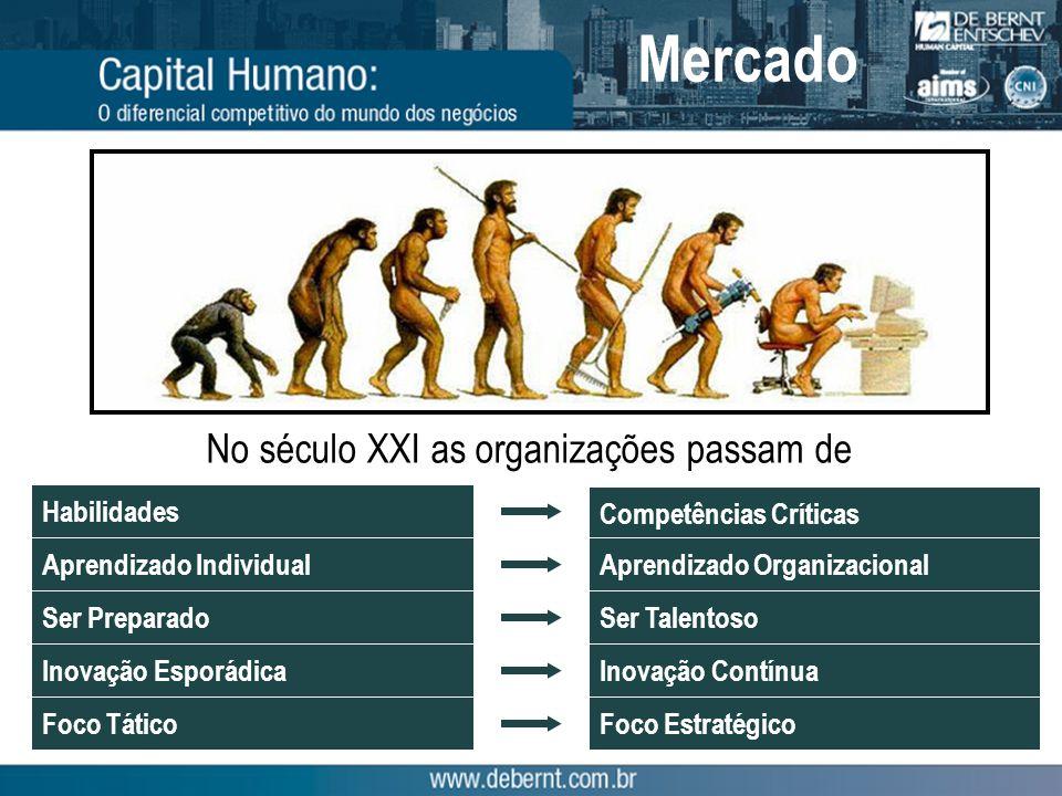Fonte: Ricardo Neves, Pensando Fora da Caixa Talento é quem gera a inovação! Mercado