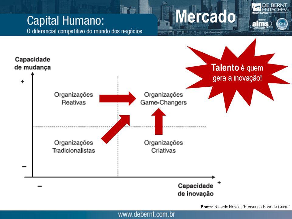 """Fonte: Ricardo Neves, """"Pensando Fora da Caixa"""" Talento é quem gera a inovação! Mercado"""