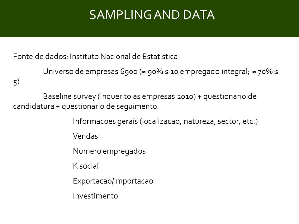 Title Fonte de dados: Instituto Nacional de Estatistica Universo de empresas 6900 (≈ 90% ≤ 10 empregado integral; ≈ 70% ≤ 5) Baseline survey (Inquerito as empresas 2010) + questionario de candidatura + questionario de seguimento.