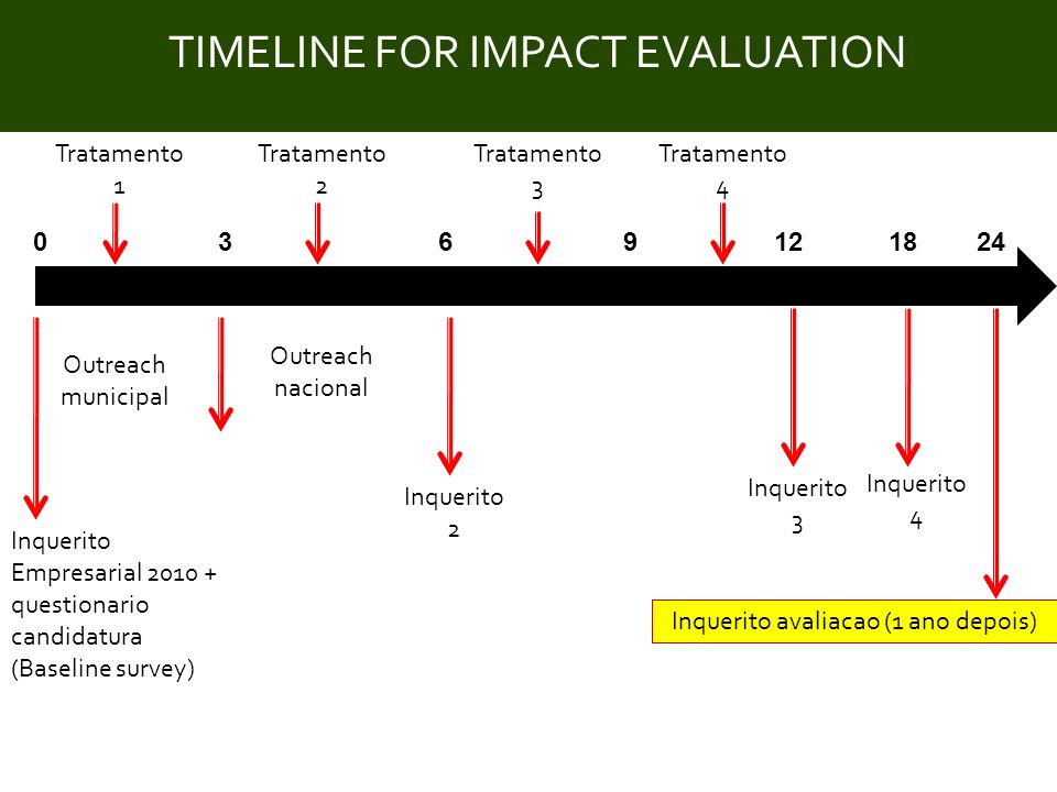 Title TIMELINE FOR IMPACT EVALUATION Outreach municipal 039618 Outreach nacional Inquerito avaliacao (1 ano depois) Tratamento 1 Tratamento 3 Tratamen