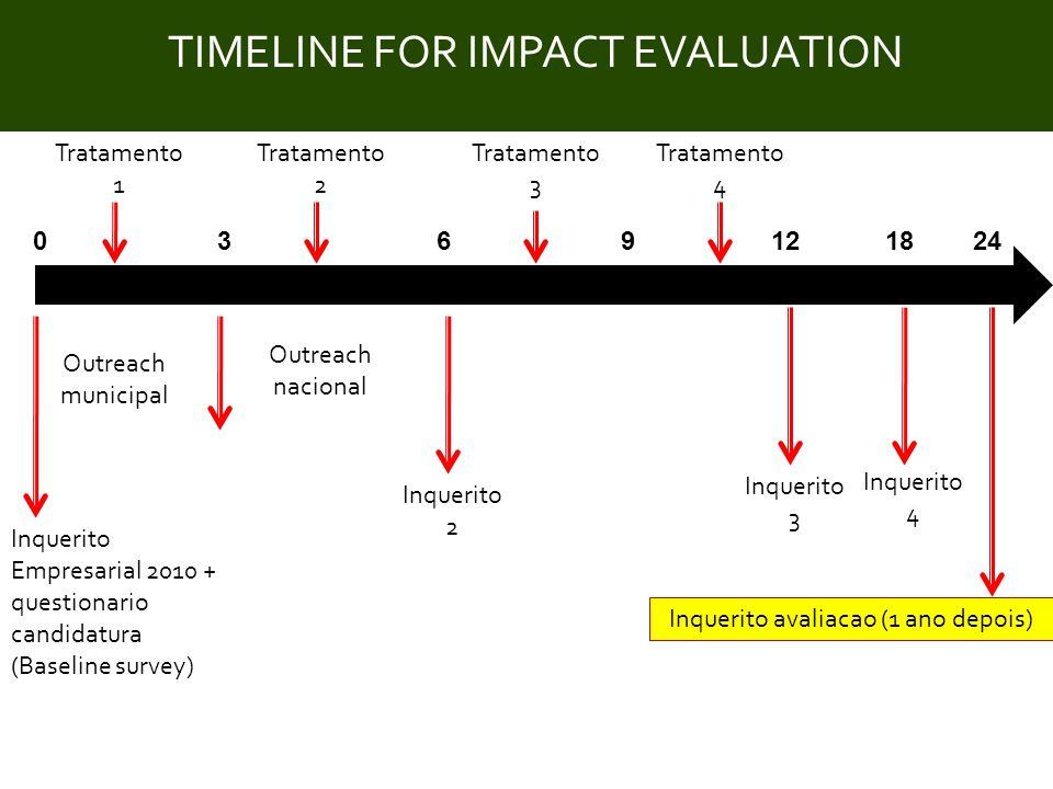 Title TIMELINE FOR IMPACT EVALUATION Municipal Outreach 039618 National Outreach Evaluation Inquiry Treatment 1 Treatment 3 Treatment 2 Enterprise inquiry 2010 + Application questionnaire (Baseline survey) Follow-up inquiry 2 Follow-up Inquiry 4 Follow-up inquiry 3 12 Treatment 4 24