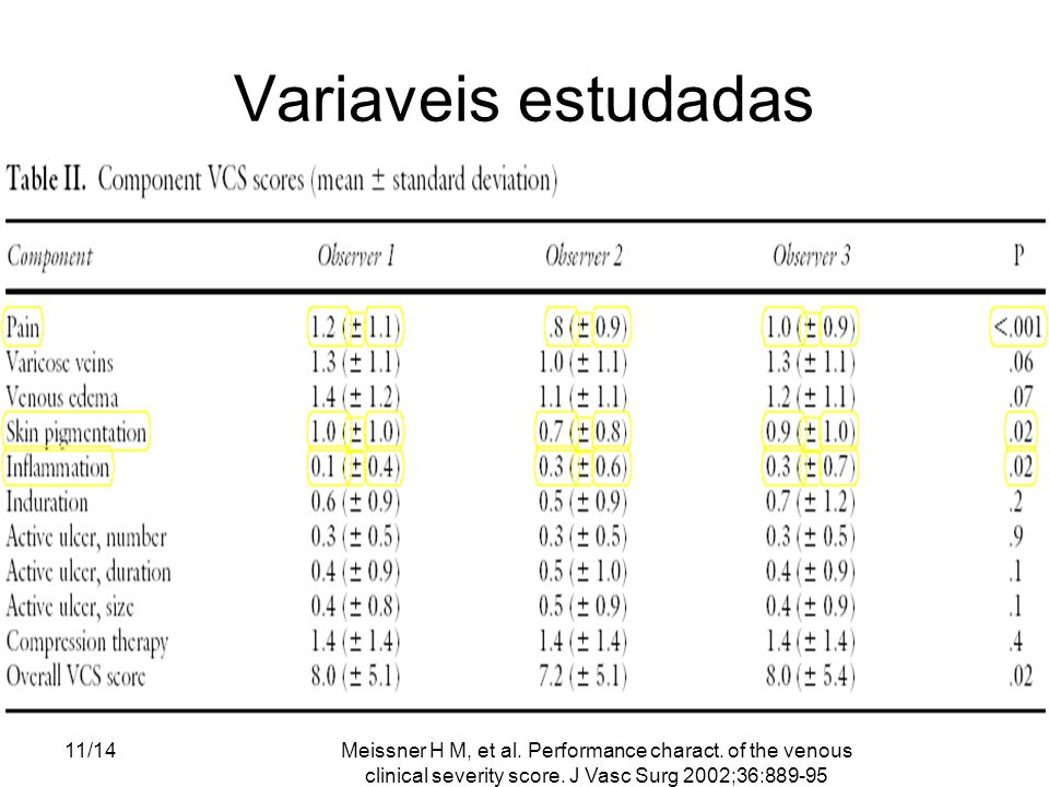 Meissner H M, et al. Performance charact. of the venous clinical severity score. J Vasc Surg 2002;36:889-95 11/14 Variaveis estudadas