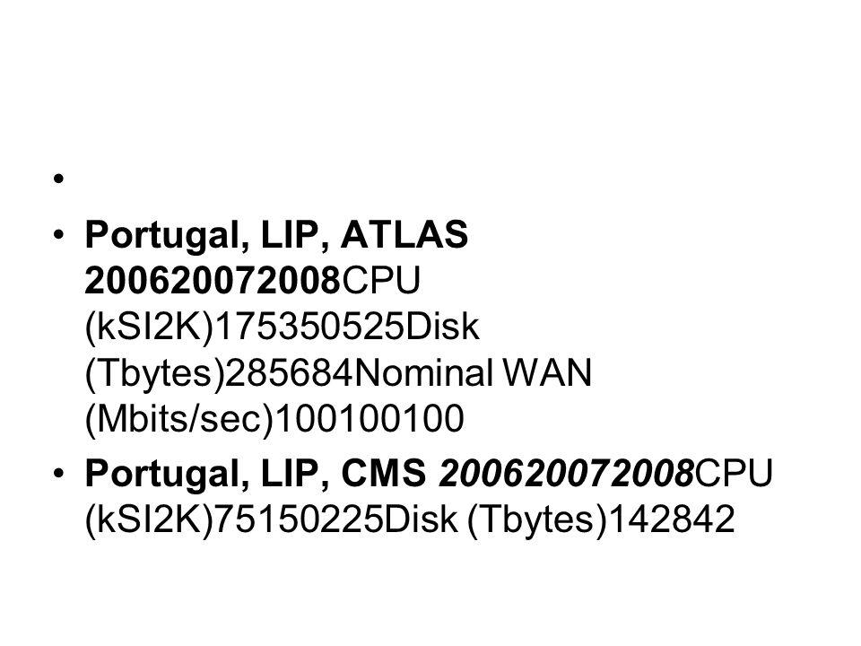 Portugal, LIP, ATLAS 200620072008CPU (kSI2K)175350525Disk (Tbytes)285684Nominal WAN (Mbits/sec)100100100 Portugal, LIP, CMS 200620072008CPU (kSI2K)75150225Disk (Tbytes)142842