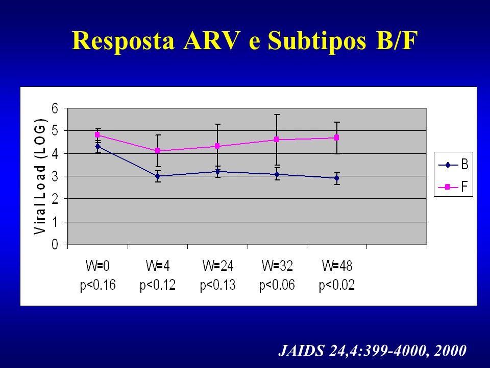 Isolados de HIV-1 grupo O e HIV-2 são naturalmente resistentes aos ITRNN (Descamps, 1997). Redução de susceptibilidade in vitro aos ITR (ZDV, 3TC, ddI