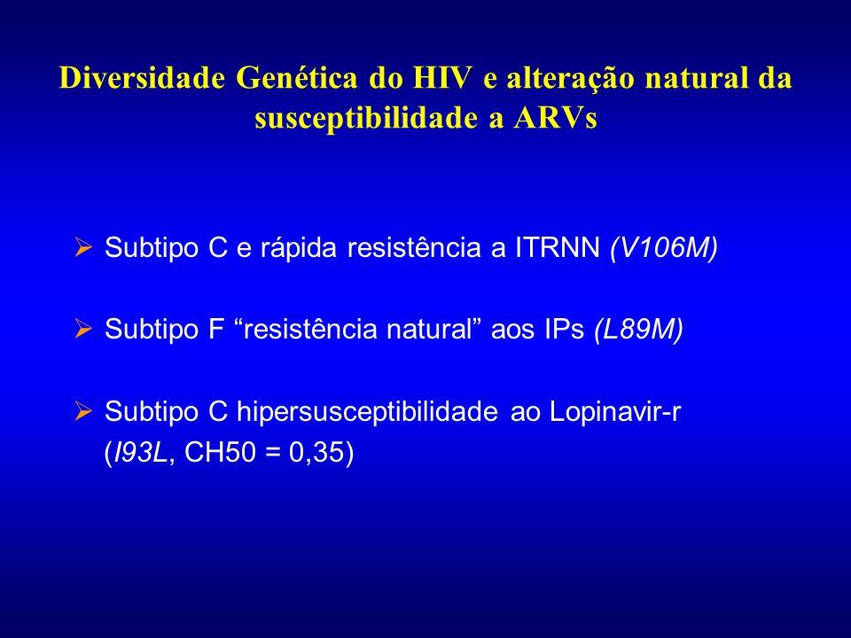 Resistência in vivo ao Nelfinavir Primeira Falha ao Nelfinavir D30NL90M Resgate fácil Resistência cruzada (Não B = 100%) 57.1% 43.9%