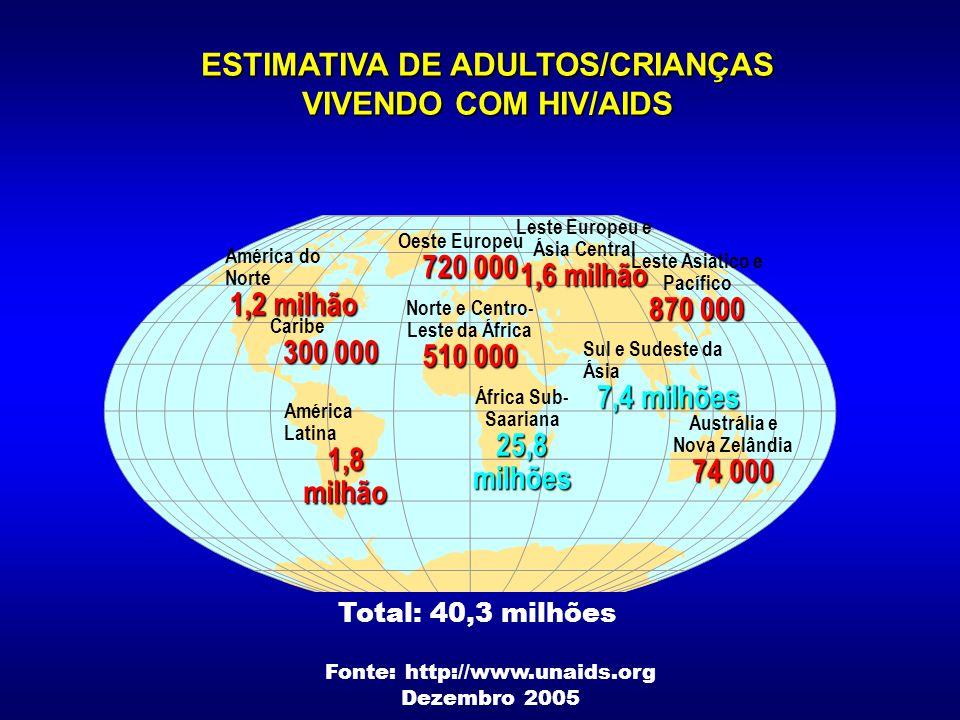 Histórico  1981 - Descrição dos primeiros casos de AIDS (Gottlieb 1981, CDC 1982)  1983 - Isolamento do HIV-1: L.