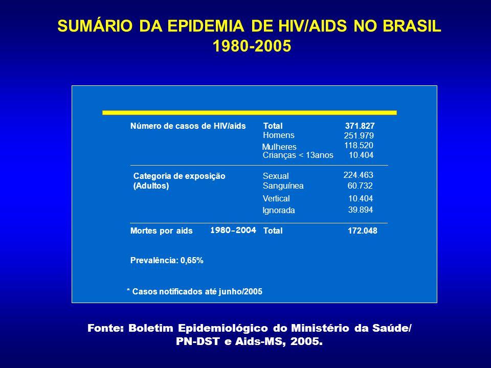 ESTIMATIVA DE ADULTOS/CRIANÇAS VIVENDO COM HIV/AIDS Oeste Europeu 720 000 Norte e Centro- Leste da África 510 000 África Sub- Saariana 25,8 milhões Leste Europeu e Ásia Central 1,6 milhão Sul e Sudeste da Ásia 7,4 milhões Austrália e Nova Zelândia 74 000 América do Norte 1,2 milhão Caribe 300 000 América Latina 1,8 milhão Total: 40,3 milhões Leste Asiático e Pacífico 870 000 Fonte: http://www.unaids.org Dezembro 2005