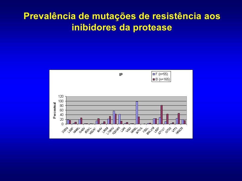 Prevalência de mutações de resistência aos inibidores da transcriptase reversa