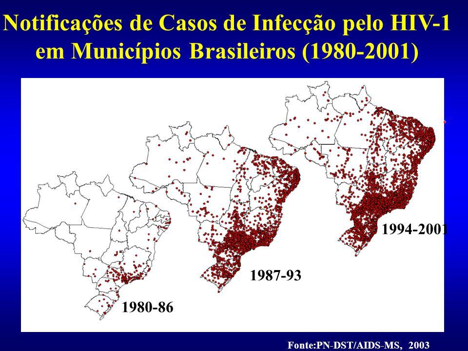 SUMÁRIO DA EPIDEMIA DE HIV/AIDS NO BRASIL 1980-2005 Número de casos de HIV/aidsTotal 371.827 Homens 251.979 Mulheres 118.520 Crianças< 13anos10.404 Categoria de exposição (Adultos) Sexual 224.463 Sanguínea60.732 Vertical 10.404 Mortes poraids 1980-2004 Total172.048 Ignorada 39.894 * Casos notificados até junho/2005 Fonte: Boletim Epidemiológico do Ministério da Saúde/ PN-DST e Aids-MS, 2005.
