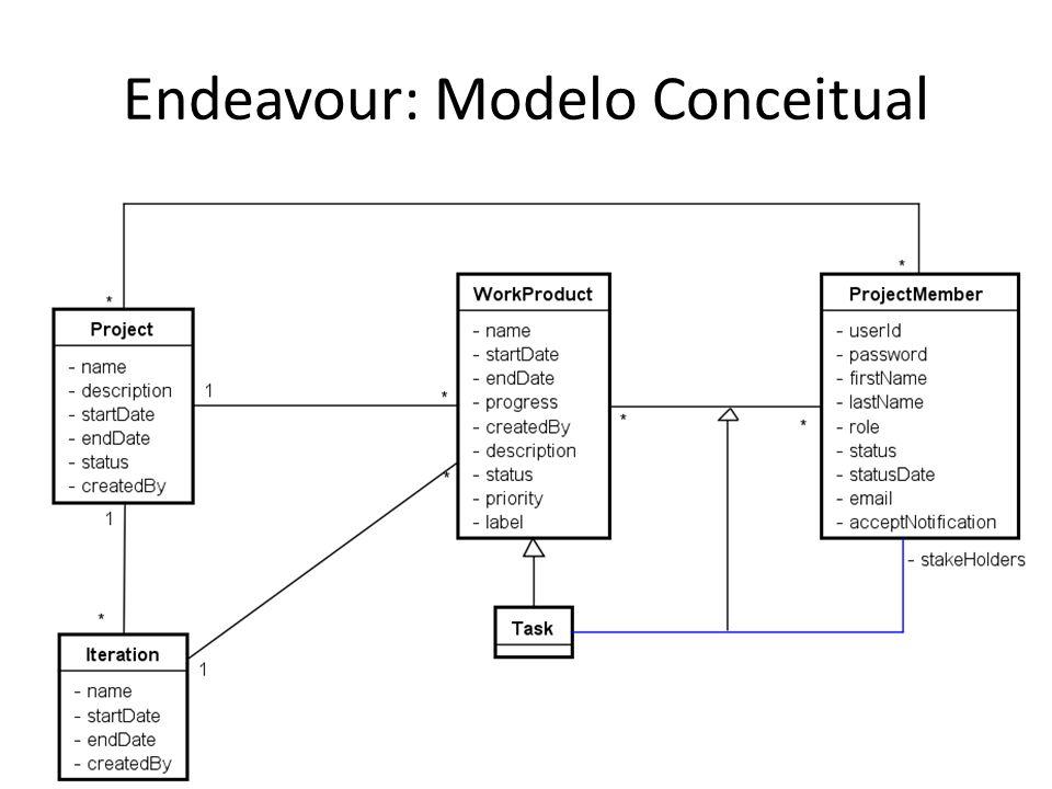 EndeavourSPO ProjectMemberHuman Resource ProjectMember.