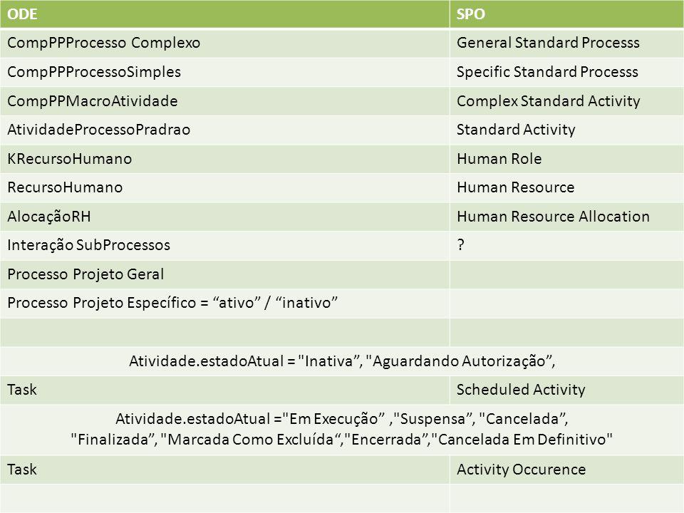 ODESPO CompPPProcesso ComplexoGeneral Standard Processs CompPPProcessoSimplesSpecific Standard Processs CompPPMacroAtividadeComplex Standard Activity AtividadeProcessoPradraoStandard Activity KRecursoHumanoHuman Role RecursoHumanoHuman Resource AlocaçãoRHHuman Resource Allocation Interação SubProcessos.