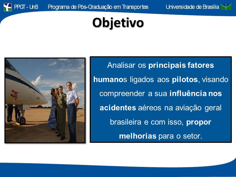 Objetivo Analisar os principais fatores humanos ligados aos pilotos, visando compreender a sua influência nos acidentes aéreos na aviação geral brasil