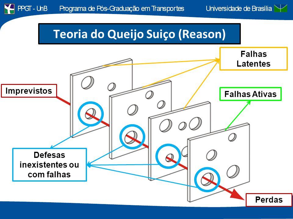 Imprevistos Perdas Falhas Latentes Falhas Ativas Defesas inexistentes ou com falhas Teoria do Queijo Suiço (Reason)