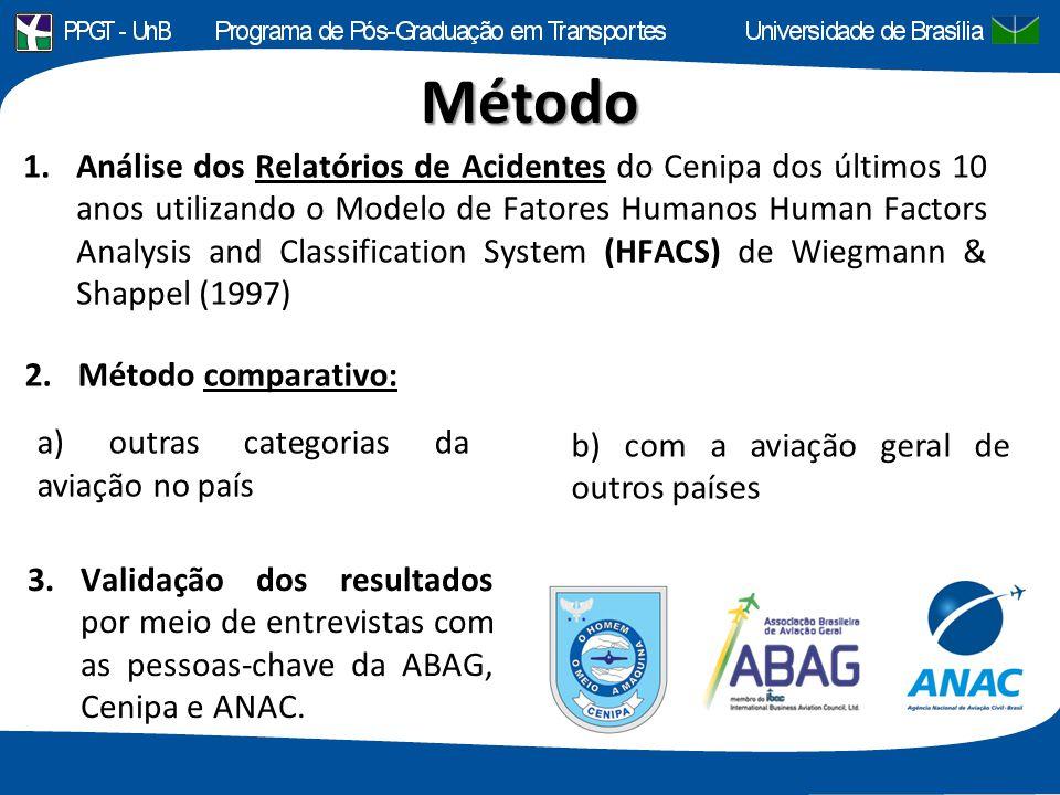 Método 3.Validação dos resultados por meio de entrevistas com as pessoas-chave da ABAG, Cenipa e ANAC. 2.Método comparativo: a) outras categorias da a