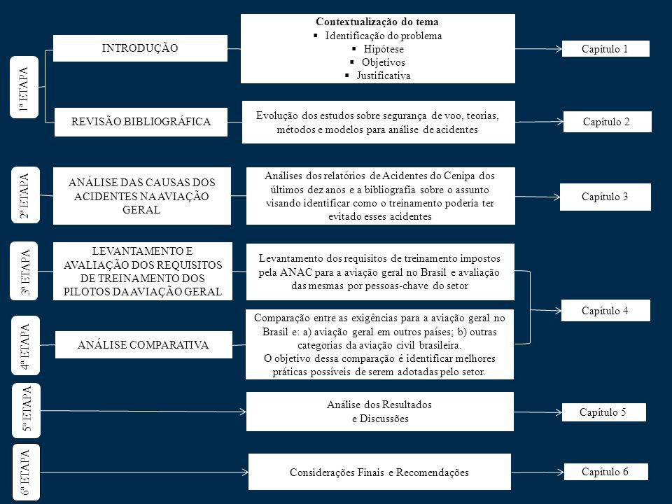 2ª ETAPA 2 Capítulo 4 3ª ETAPA LEVANTAMENTO E AVALIAÇÃO DOS REQUISITOS DE TREINAMENTO DOS PILOTOS DA AVIAÇÃO GERAL Levantamento dos requisitos de trei