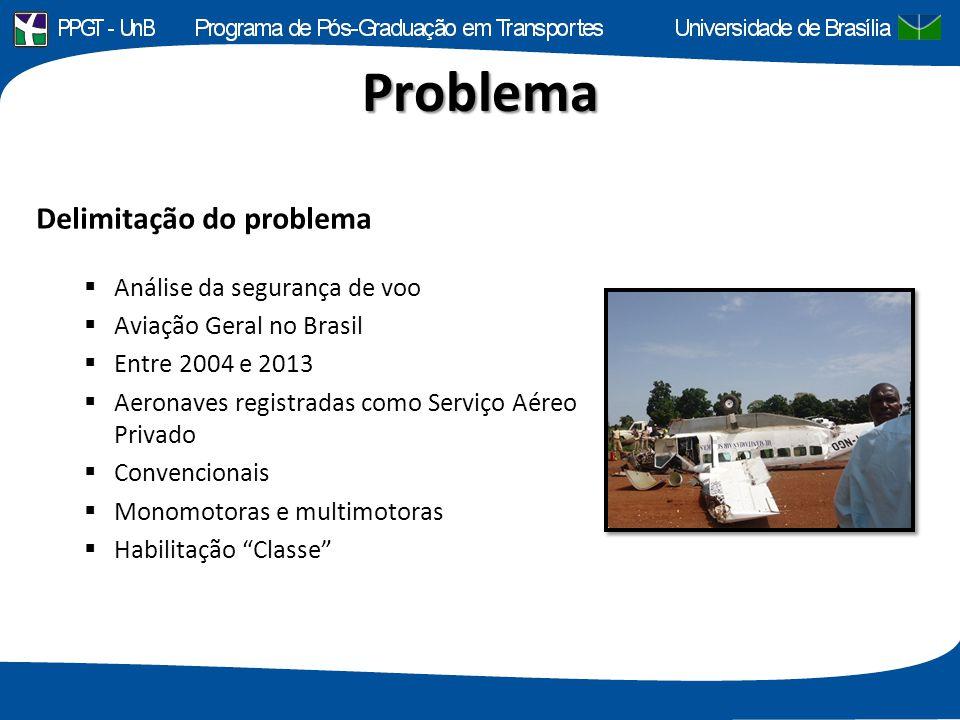 Problema Delimitação do problema  Análise da segurança de voo  Aviação Geral no Brasil  Entre 2004 e 2013  Aeronaves registradas como Serviço Aére
