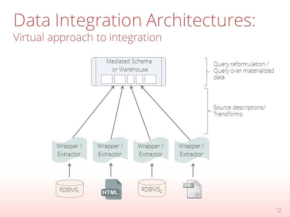 Data Integration Architectures: Virtual approach to integration 12 Mediated Schema or Warehouse Source descriptions/ Transforms Query reformulation / Query over materialized data Wrapper / Extractor Wrapper / Extractor Wrapper / Extractor Wrapper / Extractor RDBMS 1 RDBMS 2