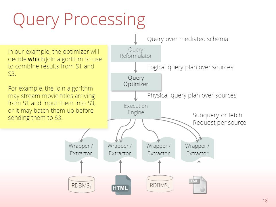 Query Processing 18 Query Reformulator Query Optimizer Query Optimizer Wrapper / Extractor Wrapper / Extractor Wrapper / Extractor Wrapper / Extractor Execution Engine RDBMS 1 RDBMS 2 Query over mediated schema Logical query plan over sources Physical query plan over sources Subquery or fetch Request per source In our example, the optimizer will decide which join algorithm to use to combine results from S1 and S3.