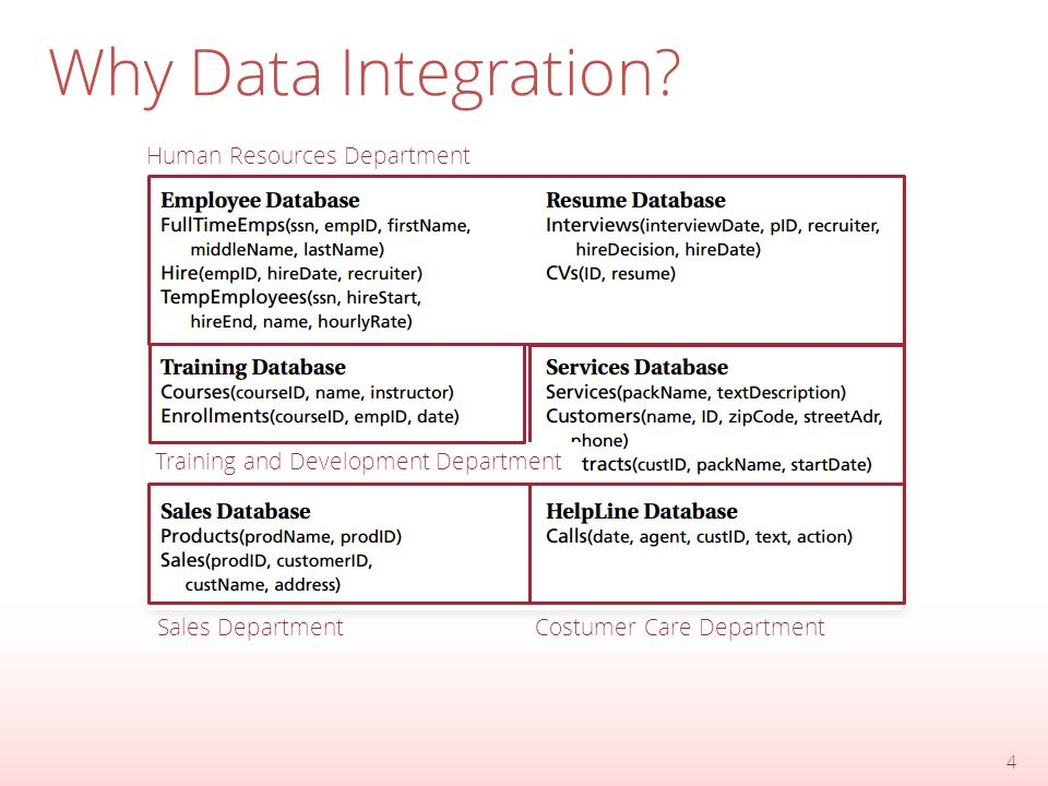 Why Data Integration.