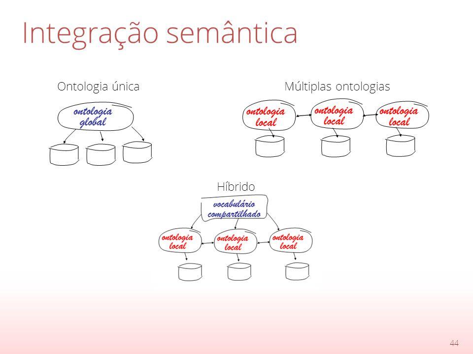 Integração semântica 44 Ontologia únicaMúltiplas ontologias Híbrido