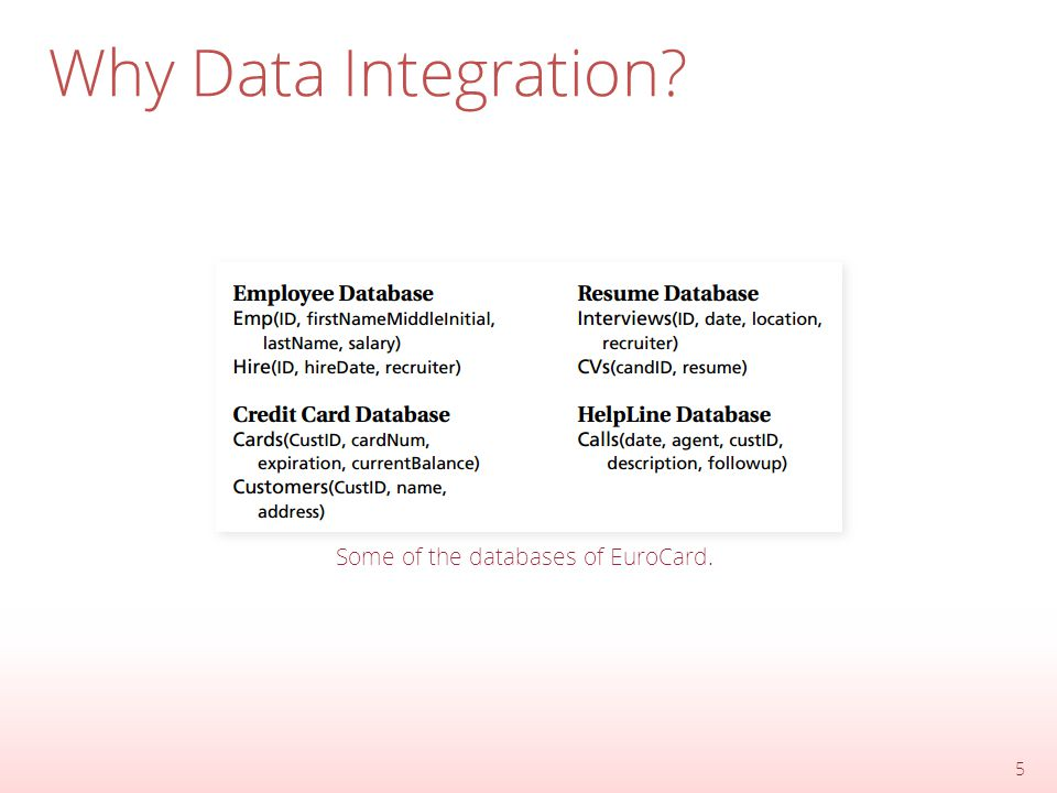 Why Data Integration 5 Some of the databases of EuroCard.