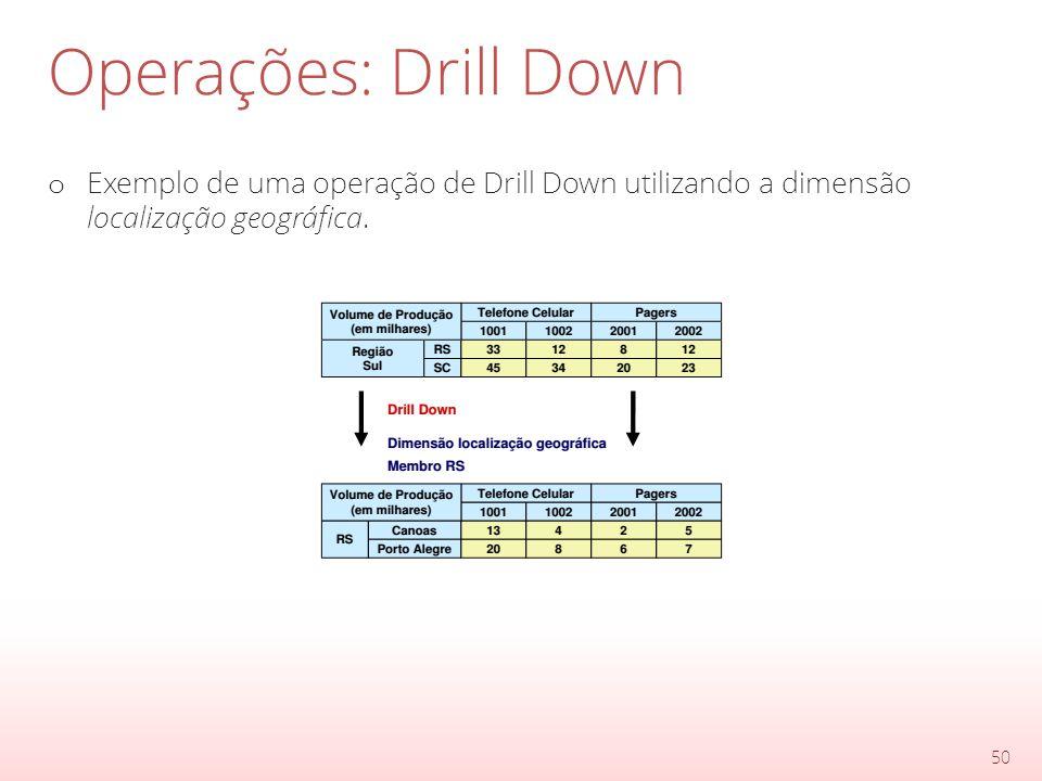 Operações: Drill Down o Exemplo de uma operação de Drill Down utilizando a dimensão localização geográfica.