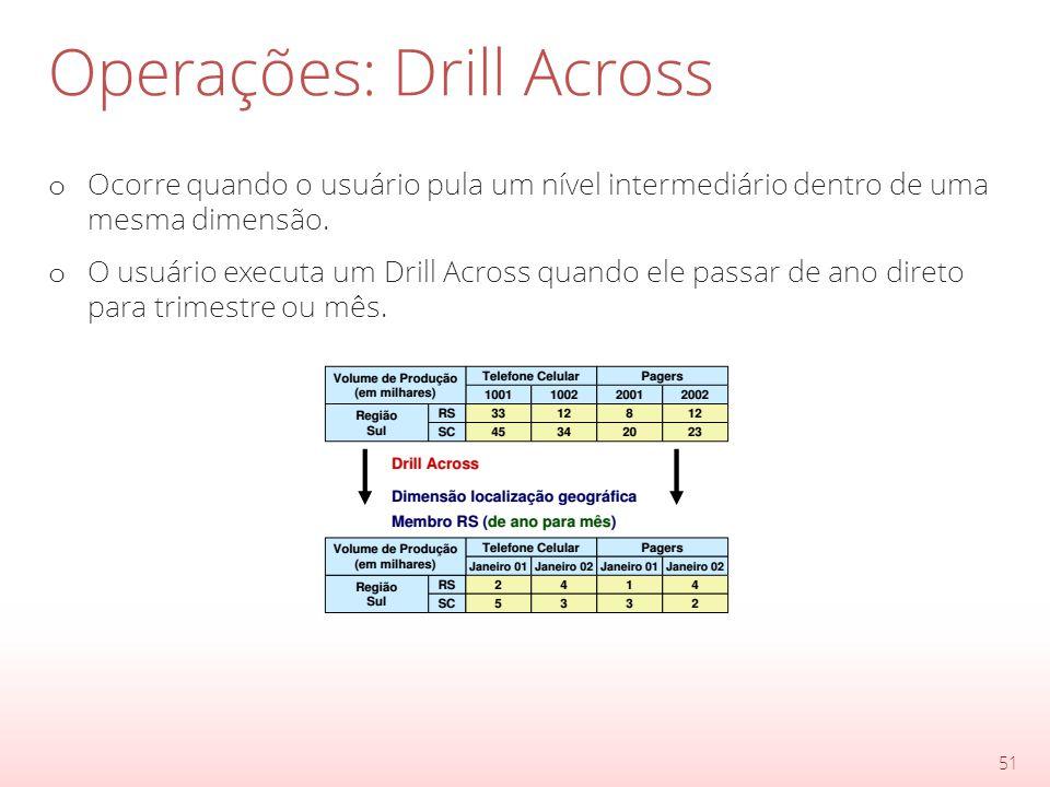Operações: Drill Across o Ocorre quando o usuário pula um nível intermediário dentro de uma mesma dimensão.
