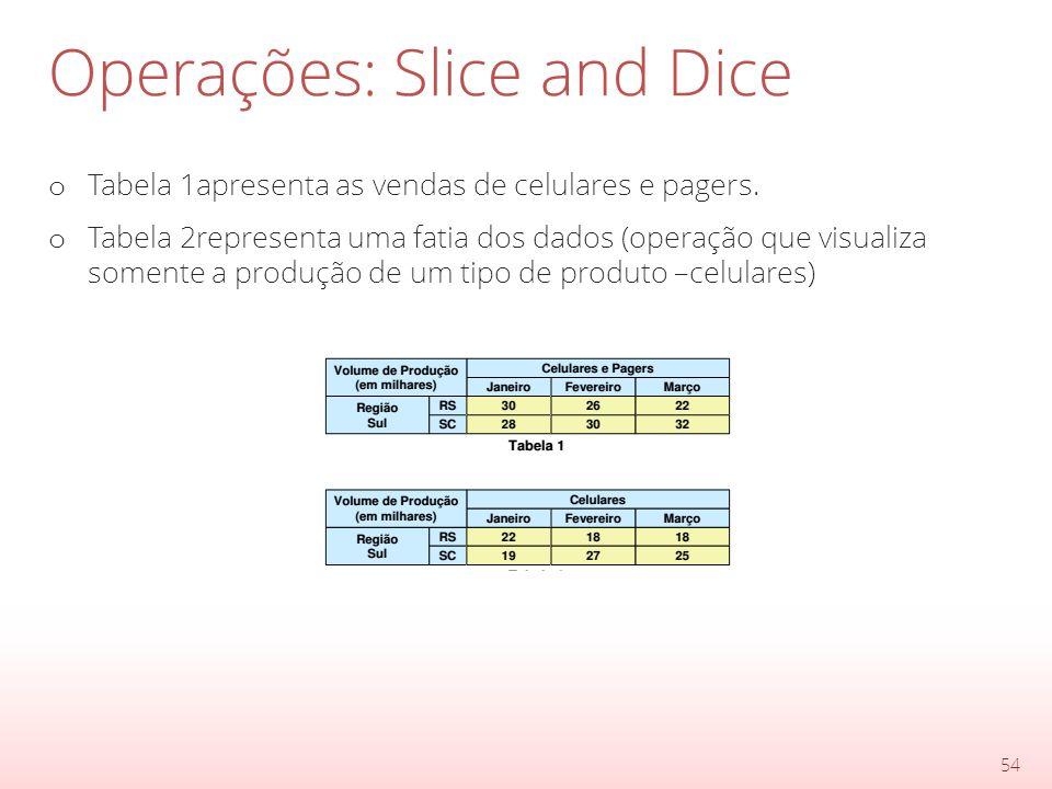 Operações: Slice and Dice o Tabela 1apresenta as vendas de celulares e pagers.