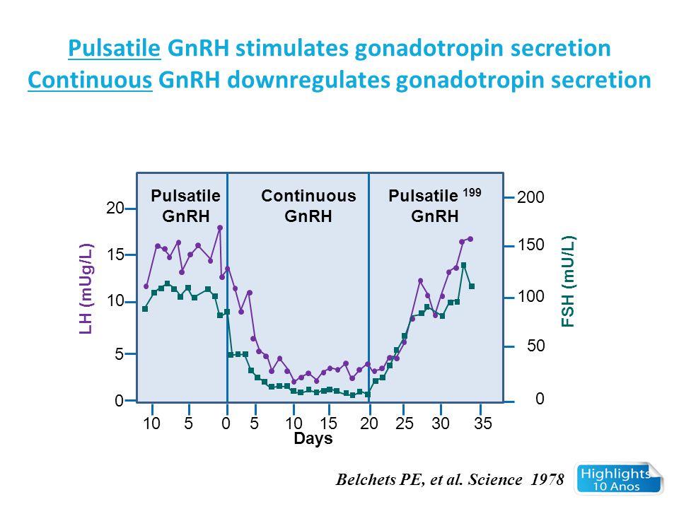 Pulsatile GnRH stimulates gonadotropin secretion Continuous GnRH downregulates gonadotropin secretion Pulsatile GnRH Continuous GnRH Pulsatile 199 GnR