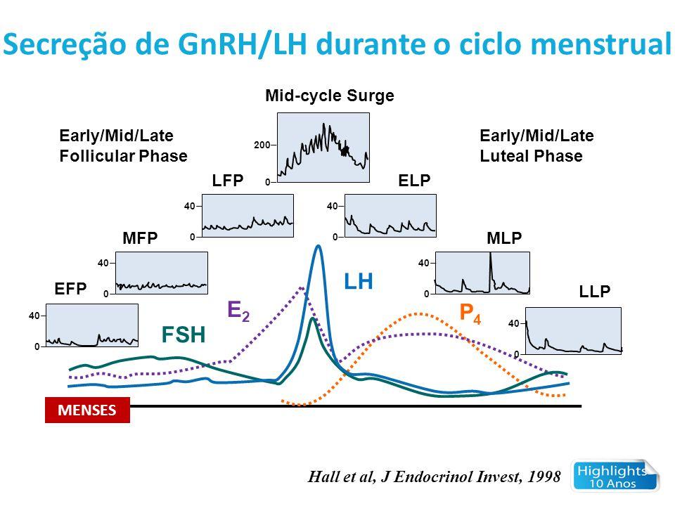 Hall et al, J Endocrinol Invest, 1998 Secreção de GnRH/LH durante o ciclo menstrual 40 0 0 200 0 40 0 0 0 0 Mid-cycle Surge Early/Mid/Late Follicular