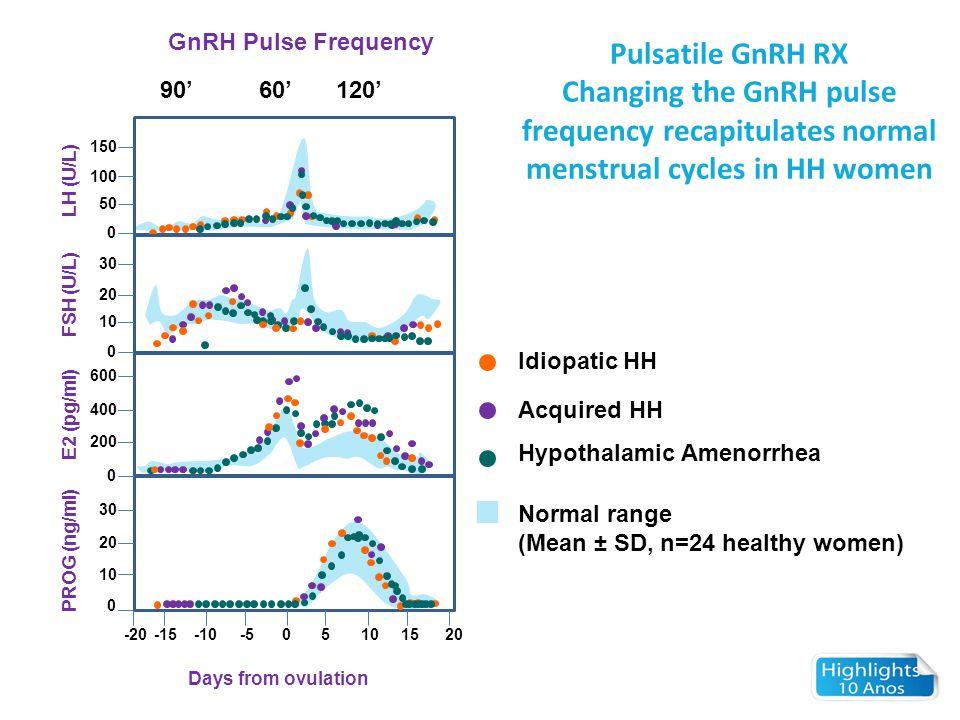 GnRH Pulse Frequency -20-15-10-505101520 0 10 20 30 600 400 200 0 0 10 20 30 0 50 100 150 90'60'120' LH (U/L) FSH (U/L) E2 (pg/ml) PROG (ng/ml) Days f