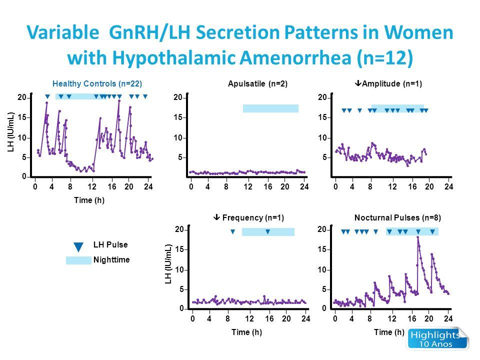Variable GnRH/LH Secretion Patterns in Women with Hypothalamic Amenorrhea (n=12) 04812162024 Time (h) LH (IU/mL) 0 5 10 15 20 04812162024 5 10 15 20 H