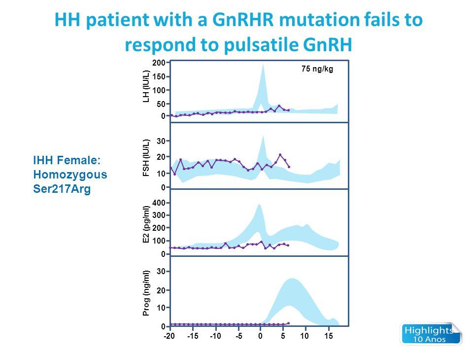 HH patient with a GnRHR mutation fails to respond to pulsatile GnRH IHH Female: Homozygous Ser217Arg -20-15-10-5051015 0 10 20 30 Prog (ng/ml) 0 100 2