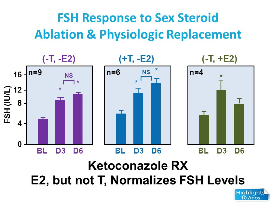FSH Response to Sex Steroid Ablation & Physiologic Replacement Ketoconazole RX E2, but not T, Normalizes FSH Levels 0 BLD3D6 n=9 (-T, -E2) BLD3D6 n=6