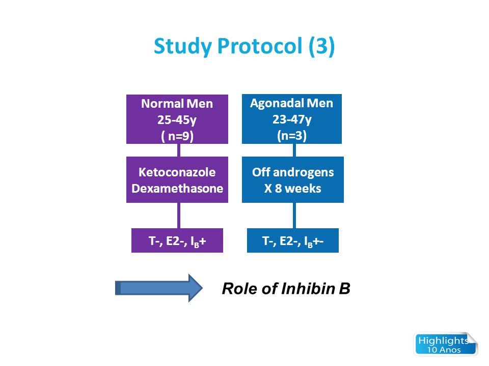 Study Protocol (3) Agonadal Men 23-47y (n=3) Ketoconazole Dexamethasone T-, E2-, I B + Role of Inhibin B Normal Men 25-45y ( n=9) Off androgens X 8 we
