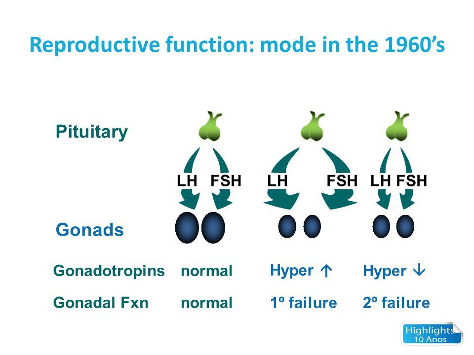 Reproductive function: mode in the 1960's LHFSH LHFSHLHFSH Pituitary Gonads Gonadotropins Gonadal Fxn normal Hyper ↑ 1º failure Hyper  2º failure
