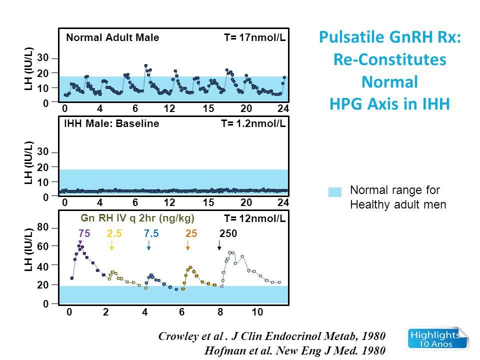 Objetivos Caracterizar o componente de hormônios sexuais no feed back de gonadotrofinas em termos de: Sítio de ação Papeis relativos de T & E2 Determinar a contribição relativa dos esteroides sexuais vs inibina B para a regulação da secreção de FSH