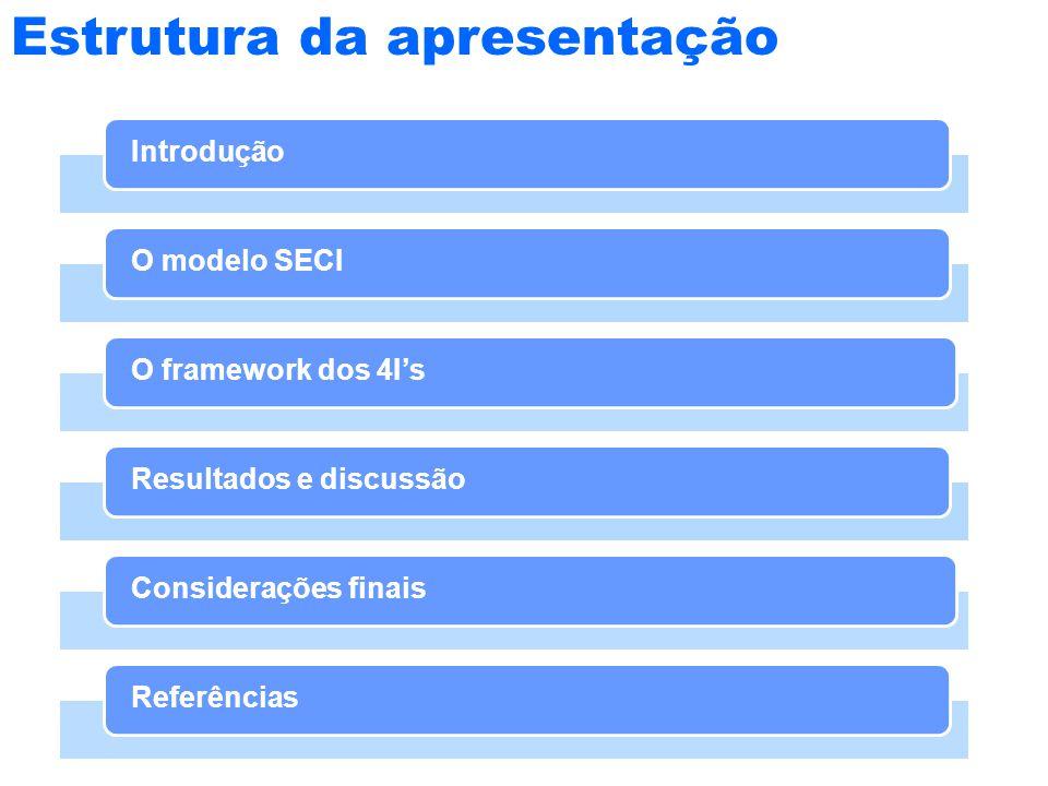 Estrutura da apresentação IntroduçãoO modelo SECIO framework dos 4I'sResultados e discussãoConsiderações finaisReferências
