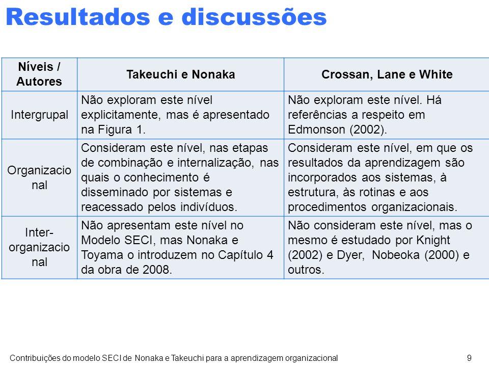 Resultados e discussões Contribuições do modelo SECI de Nonaka e Takeuchi para a aprendizagem organizacional9 Níveis / Autores Takeuchi e NonakaCrossan, Lane e White Intergrupal Não exploram este nível explicitamente, mas é apresentado na Figura 1.