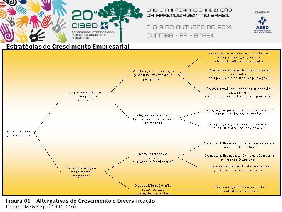 Estratégias de Crescimento Empresarial Figura 01 - Alternativas de Crescimento e Diversificação Fonte: Hax&Majluf 1991:116)