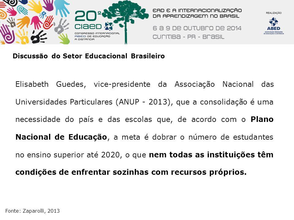Discussão do Setor Educacional Brasileiro Fonte: Zaparolli, 2013 Elisabeth Guedes, vice-presidente da Associação Nacional das Universidades Particular