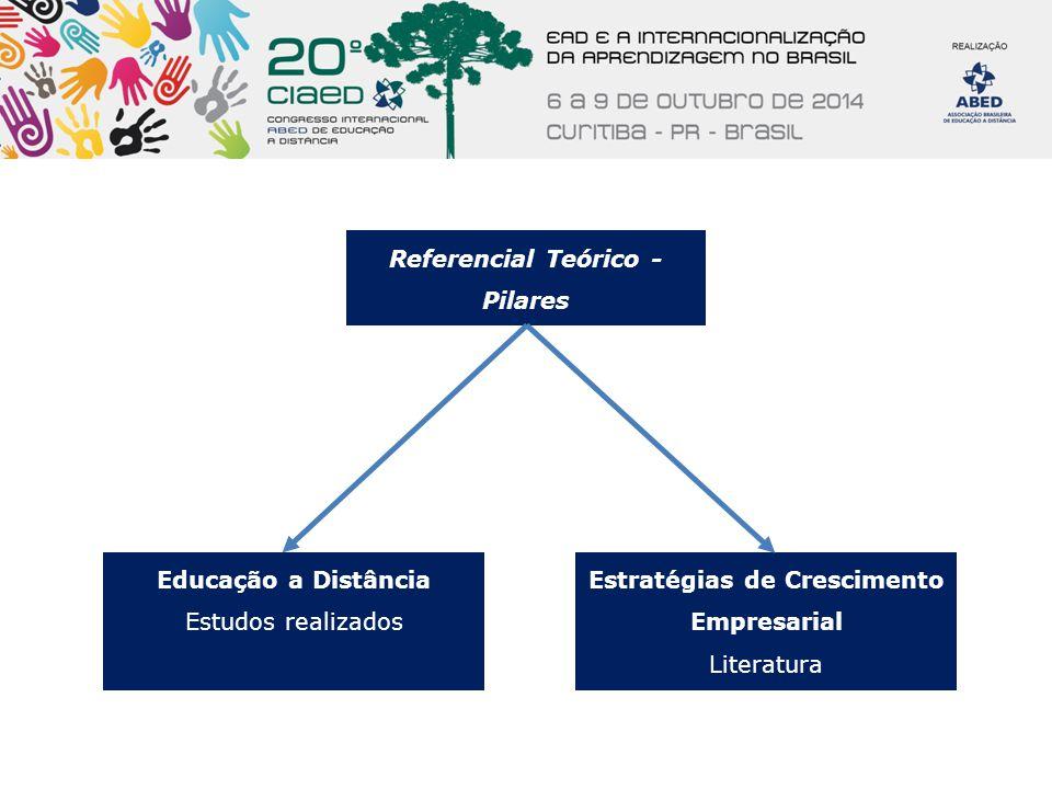 Referencial Teórico - Pilares Educação a Distância Estudos realizados Estratégias de Crescimento Empresarial Literatura