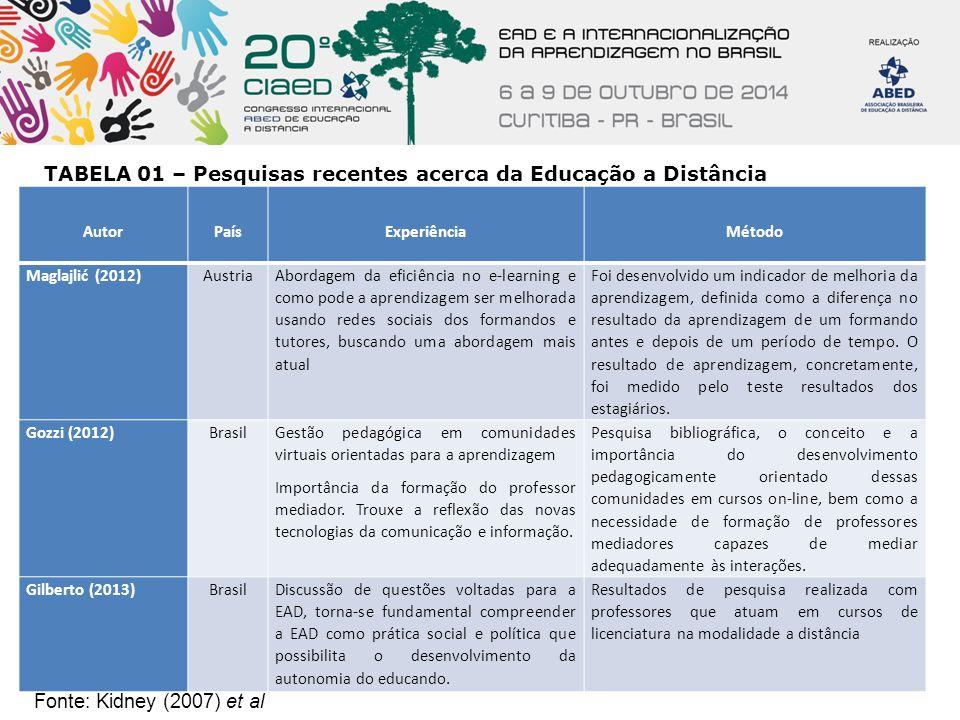 TABELA 01 – Pesquisas recentes acerca da Educação a Distância Fonte: Kidney (2007) et al Autor País Experiência Método Maglajlić (2012)Austria Abordag