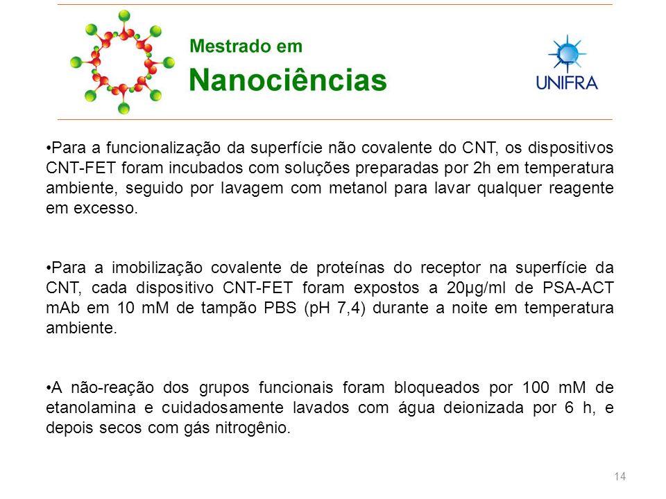 14 Para a funcionalização da superfície não covalente do CNT, os dispositivos CNT-FET foram incubados com soluções preparadas por 2h em temperatura ambiente, seguido por lavagem com metanol para lavar qualquer reagente em excesso.
